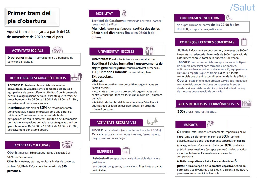 Primer tram desescalada a Catalunya