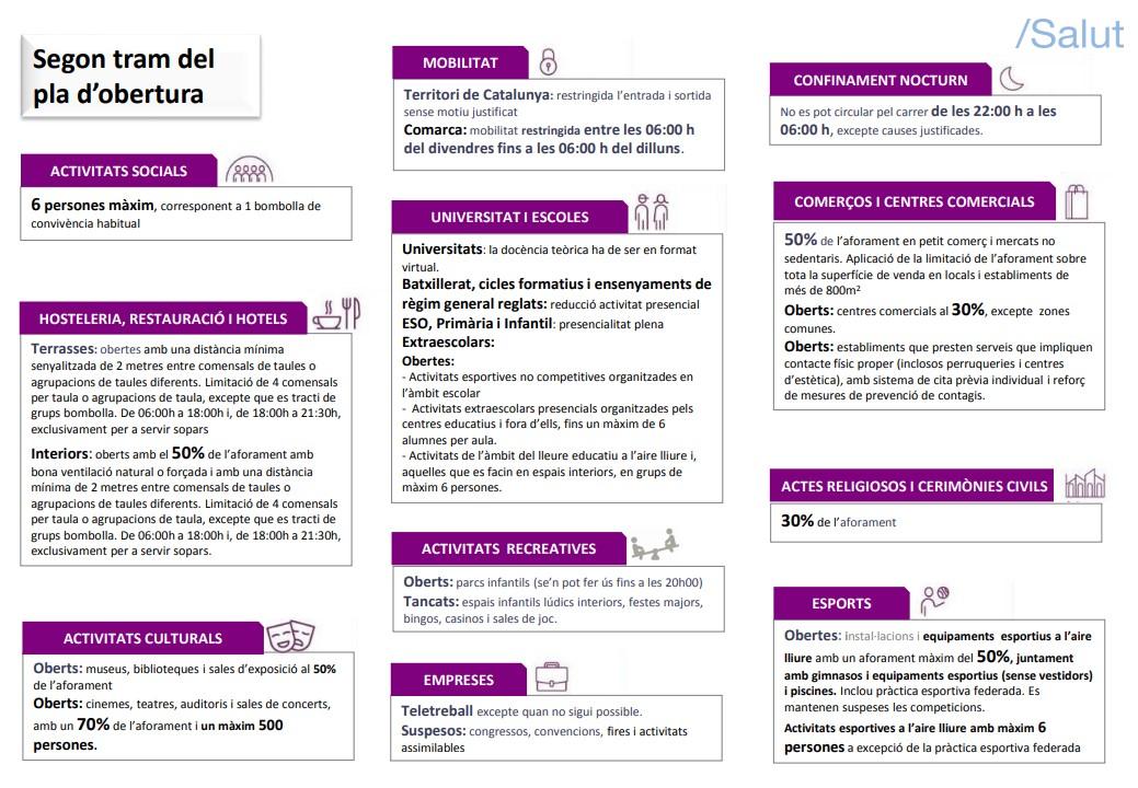 Segon tram desescalada a Catalunya