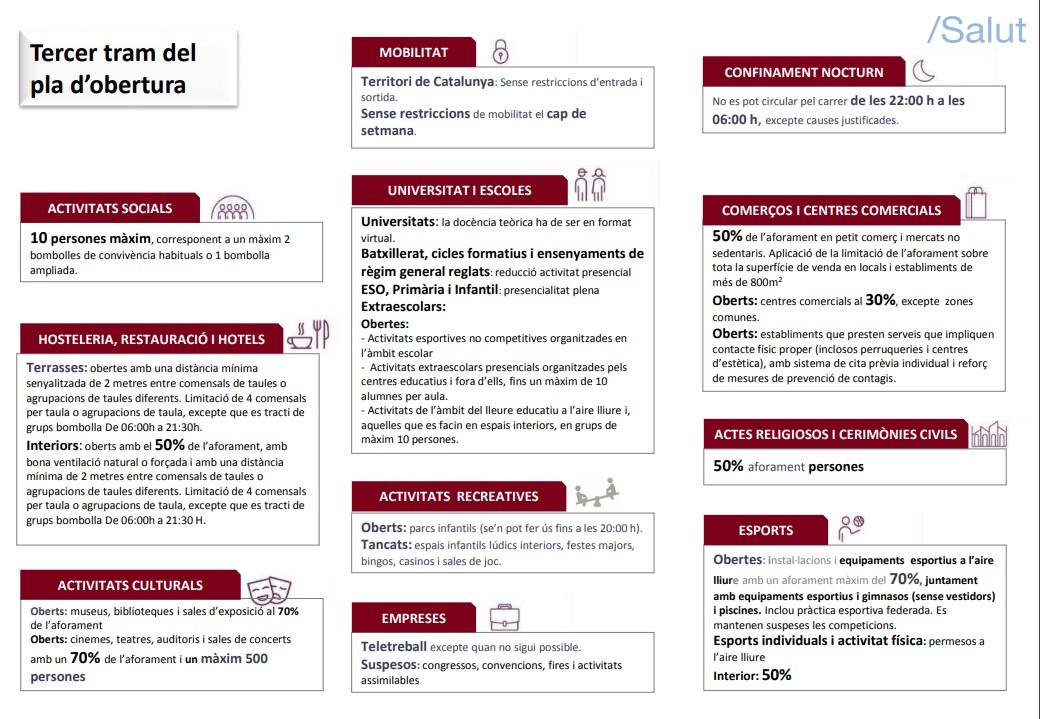 Tercer tram desescalada a Catalunya