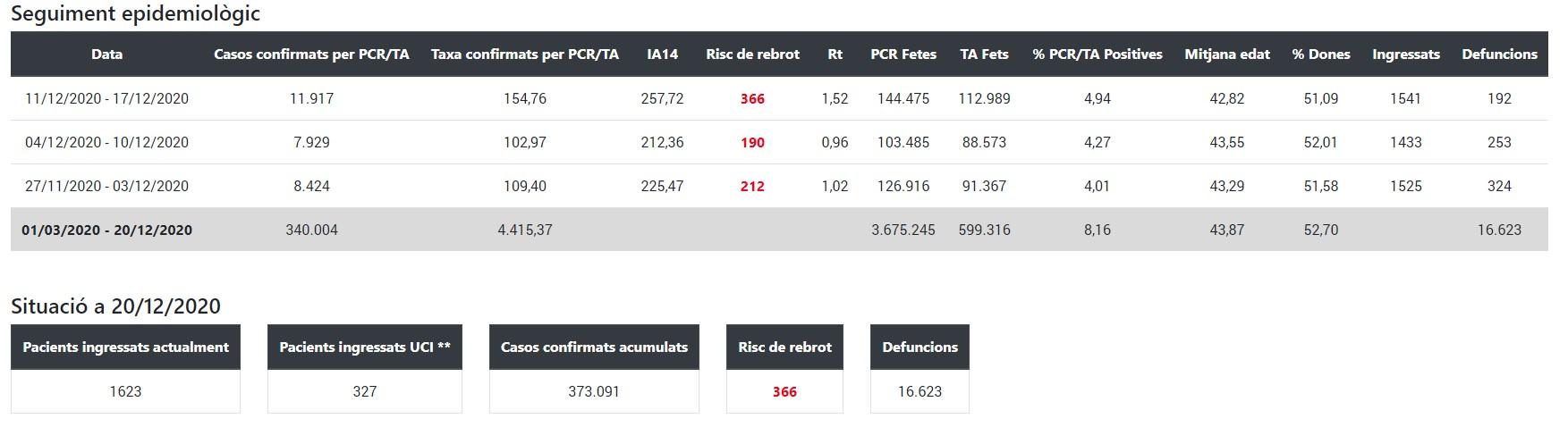 Seguiment epidemiològic a Catalunya