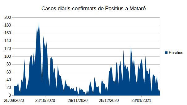 Casos diaris de confirmats de Positius a Mataró