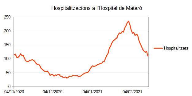 Hospitalitzacions a l'Hospital de Mataró