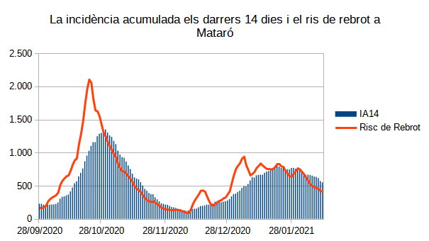 IA14 i Risc de Rebrot a Mataró