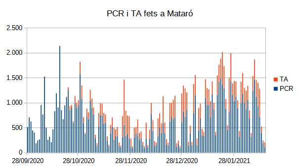 PCR i TA fets a Mataró