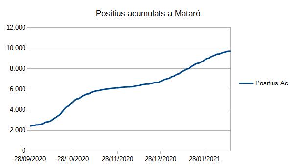 Positius acumulats a Mataró