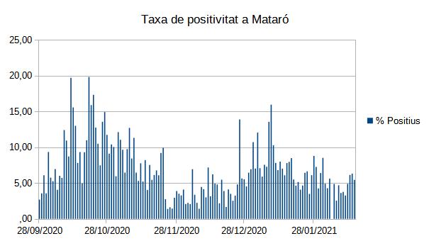Taxa de positivat a Mataró