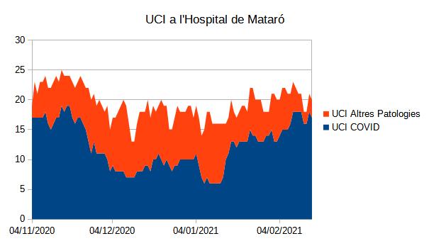 UCI a l'Hospital de Mataró