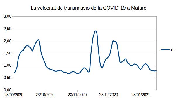 Velocitat de transmissió del coronavirus a Mataró